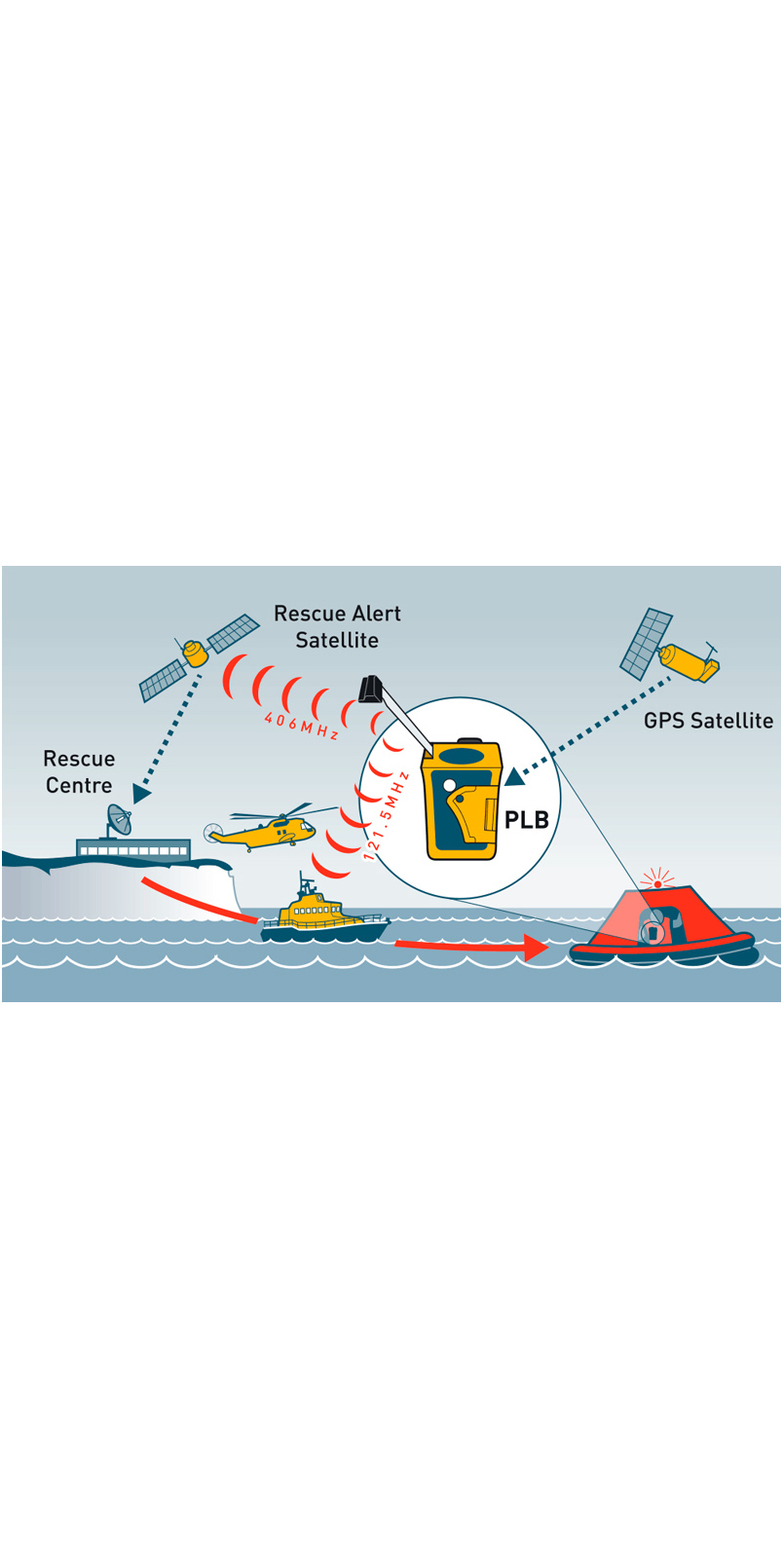 2020 Ocean Signal Rescue Me 406 Plb1 - Epi3110